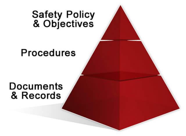 FDIS/ISO 45001- các tài liệu cần thiết theo yêu cầu chứng nhận