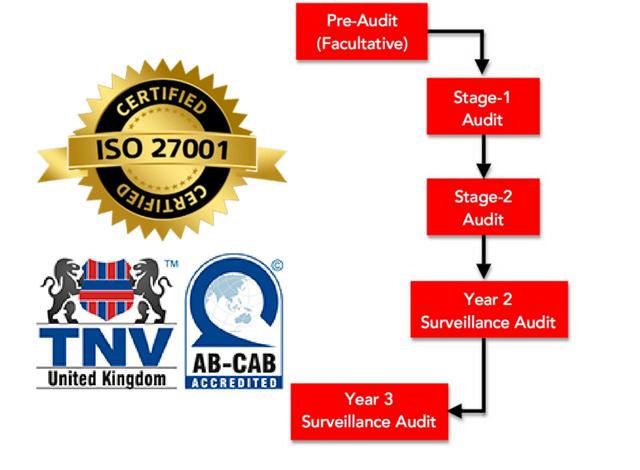Quá trình đánh giá chứng nhận ISO 27001
