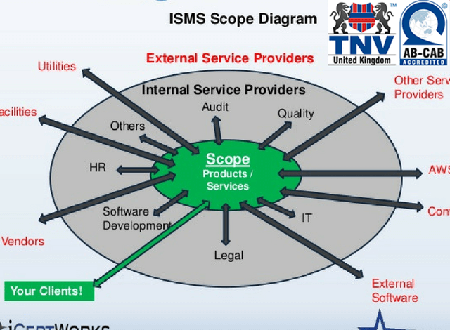 Xác định phạm vi ISMS trong chứng nhận ISO 27001