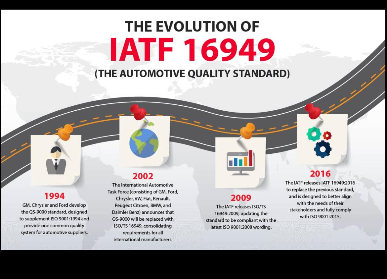Chứng nhận IATF 16949 là gì