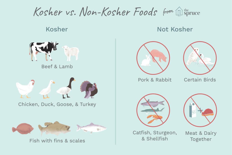 KOSHER LÀ GÌ? MỌI THỨ BẠN CẦN BIẾT VỀ THỰC PHẨM KOSHER