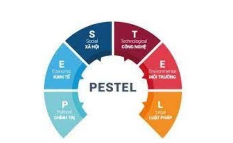 phân tích bối cảnh theo PESTEL